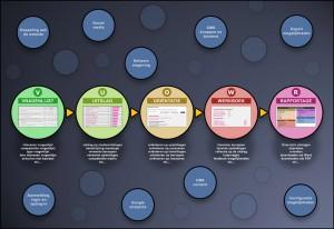 Gereedschappen in de Studiekeuze Toolbox